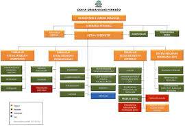 Malaysian Government Organization Chart Organisation Structure