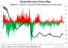 Global Interest Rates Chart Global Monetary Policy And Interest Rates The Tides Are
