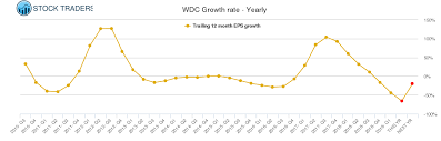 Wdc Stock Chart Wdc Western Digital Stock Growth Rate Chart Yearly