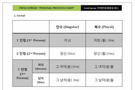 Pronouns Fresh Korean