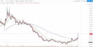 Ltc Btc Chart Ltc Btc Breakout Looks Good Cryptocurrency Facts