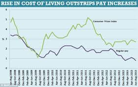 The Cost Of Living Is Rising Faster In Uk Than Anywhere In