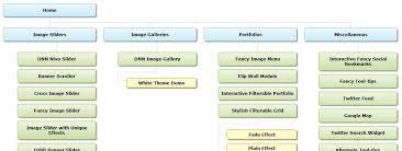 fancy visual sitemap for dotnetnuke