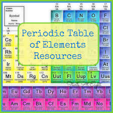 Periodic Table of Elements Resources - StartsAtEight