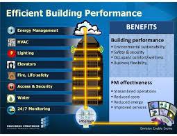 Smart Buildings Smart Buildings Under Fontanacountryinn Com