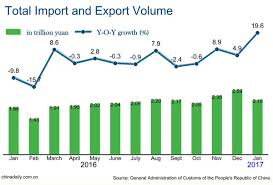 Imports Business Chinas January Exports Up 15 9 Imports Up 25 2