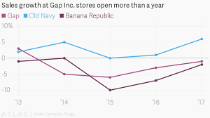 Old Navy Chart Gap Inc Should Just Be Renamed Old Navy Inc Quartz