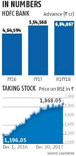 hdfcbank hdfc bank to raise up to rs 24 000 cr via share sale business