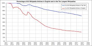 Chart Paper Wikipedia Wikipedia Size Of Wikipedia Wikipedia