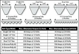 Gates V Belt Size Chart Bedowntowndaytona Com