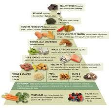 Anti Inflammatory Foods Chart Dr Andrew Weils Anti Inflammatory Food Chart Www Drweil Com