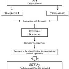 Sst Process Flow Chart Flowchart Of The Translation Of The Simple Shoulder Test