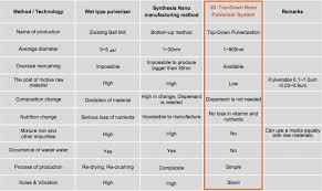 Nano Chart Comparison Chart For 3d Top Down Nano Pulverization