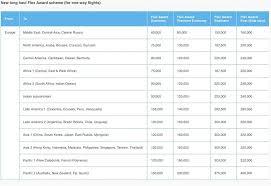 Flying Blue Miles Redemption Chart Air France Klm Flying Blue Reward Flying