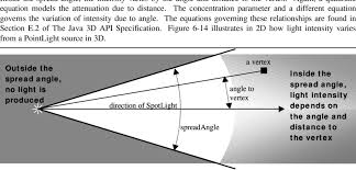 14 light intensity varies with distance and orientation for a pointlight source the spread