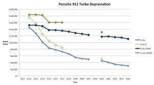 Car Price Depreciation Chart Riding The Depreciation Curve When To Buy A Used 911 Turbo