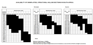 Steel Tubing Span Chart S355 Structural Tubing Association Of Steel Tube And Pipe