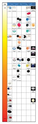 Meguiars Cutting Compound Chart Skys The Limit Pad Cut Chart