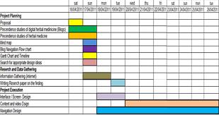 Herbal Medicine Gantt Chart