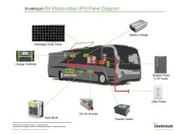 invensun solar panels supply power for countless applications solar system rv