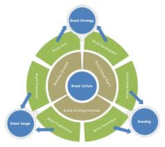 Brand Communication Circular Diagram Free Brand