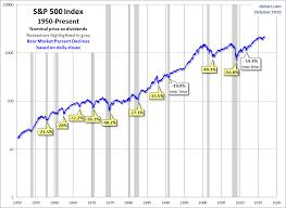 Snapshots Of Market History The Bear Bottoming Process