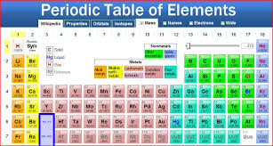 mouhopero: periods in periodic table