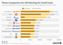 Chart These Companies Are Still Betting On Fossil Fuels