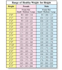 Height And Healthy Weight Chart Pin On Mens Fitness