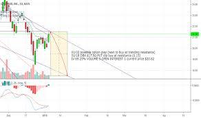 Dropbox Chart Dropbox Tradingview