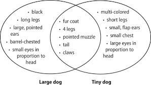 Plant And Animals Adaptations Venn Diagram Natural Selection Adaptations Marshscience7