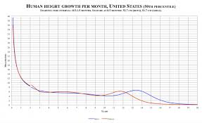 Human Weight Chart Human Height Wikipedia Female And Weight Chart Agroclasi