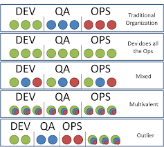 Devops More Than Tools Filipes Blog