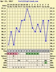 Reading Bbt Chart Need Help Reading Bbt Chart Babycenter