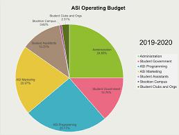 Budget Audits California State University Stanislaus