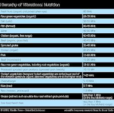 Food Vibrational Frequency Chart Vibrational Nutrition Newearth University