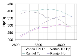 ramjet 350 p n 12498032 third generation f body message boards Honda Odyssey ATV Wiring Diagram ramjet 350 p n 12498032 tpi vs ramjet jpg