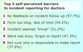 Reporting Patient Safety Events Psnet
