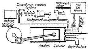 Реферат Физическая основа и виды тепловых двигателей 4 3 Реактивные двигатели
