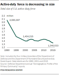 Us Air Force Pay Chart 2009 6 Facts About The U S Militarys Changing Demographics