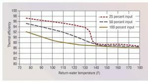 Boiler Efficiency Chart Maximizing Small Boiler Efficiency Hpac Engineering