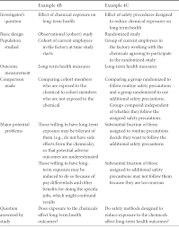 What Is Basic Design Of The Study Study Designs Part Ii Planning Clinical Research