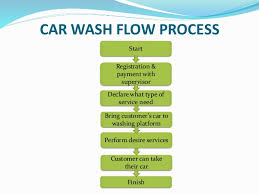 Car Wash Flow Chart 58 Accurate Car Service Flow Chart