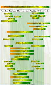 Planting Dates Chart Zone 8 Vegetable Planting Calendar Describing Approximate