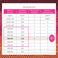 New Fall 2018 Hostess Rewards Chart This Is How Much You