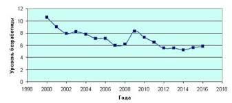 Безработица в России реферат курсовая работа  На рисунке 1 показана в графическом виде динамика уровня безработицы в России с 2000 по 2016 год