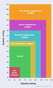 Blood Pressure Measurement Chart Learn How To Measure Blood Pressure Level With Systolic And
