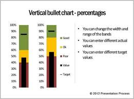 Bullet Chart Powerpoint Use Bullet Chart To Spice Up Powerpoint Dashboards