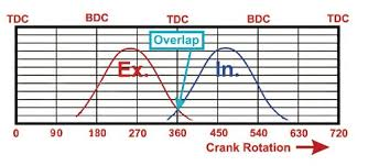 Camshaft Duration Chart Camshaft Technology And Calculations