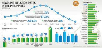 Headline Inflation Chart Headline Inflation Rates In The Philippines Filipino Local